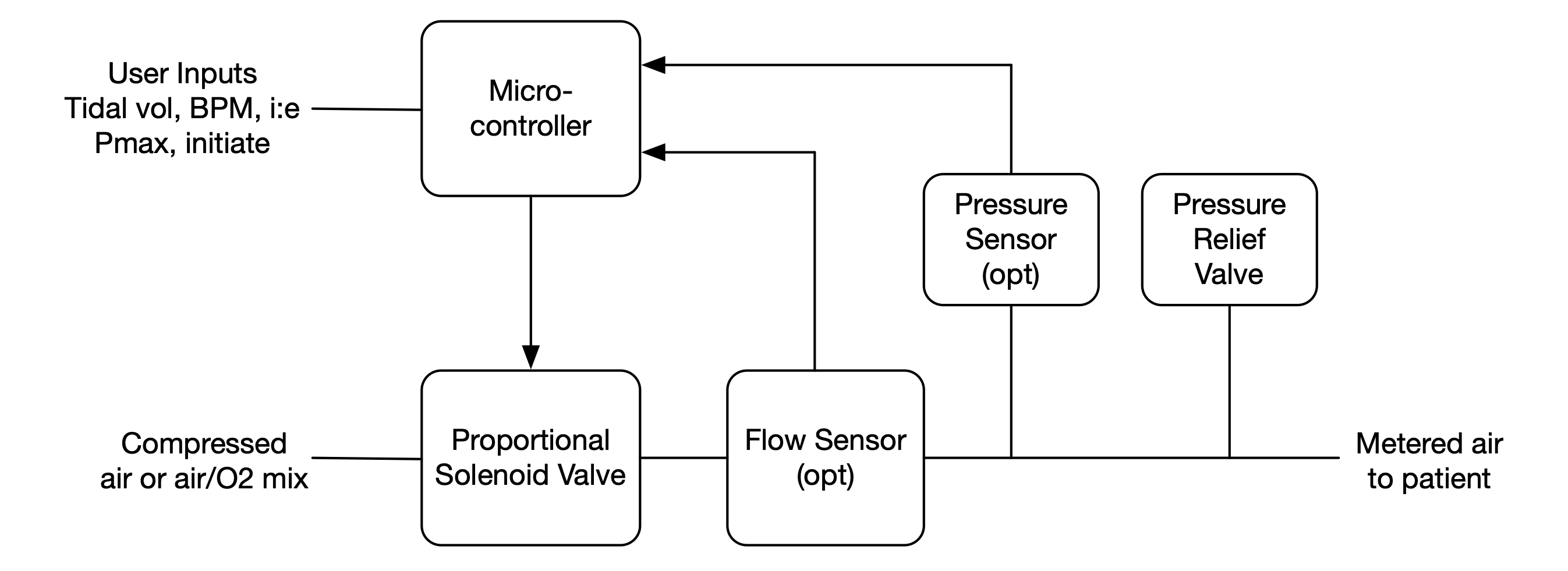 A Proportional Solenoid Valve Ventilator